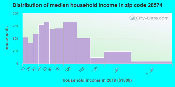 Zip code 28574 household income distribution in 2009