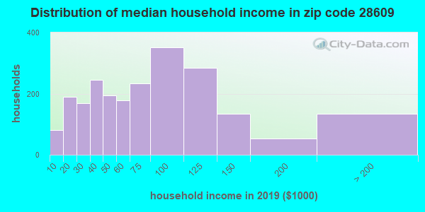 Zip code 28609 household income distribution in 2009