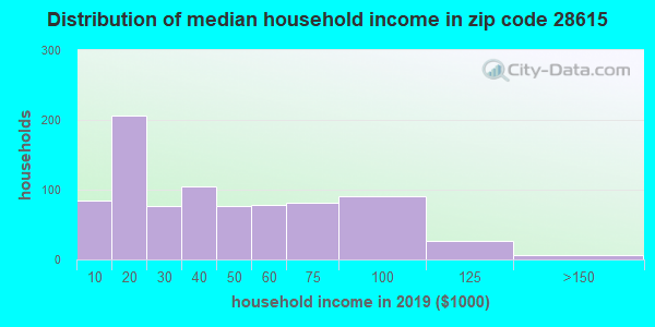 Zip code 28615 household income distribution in 2009