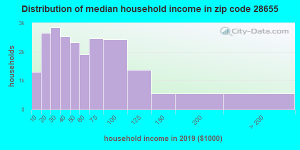 Zip code 28655 household income distribution in 2009