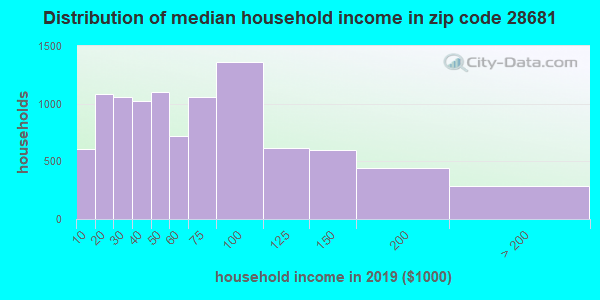 Zip code 28681 household income distribution in 2009