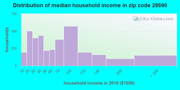 Zip code 28690 household income distribution in 2009