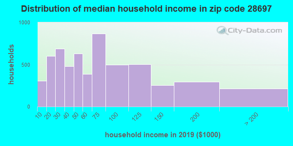 Zip code 28697 household income distribution in 2009