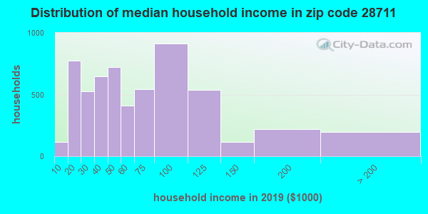 Zip code 28711 household income distribution in 2009
