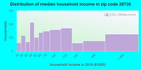 Zip code 28730 household income distribution in 2009