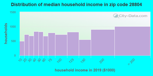 Zip code 28804 household income distribution in 2009