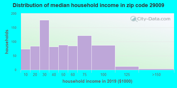 Zip code 29009 household income distribution in 2009