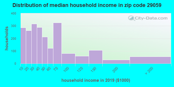 Zip code 29059 household income distribution in 2009