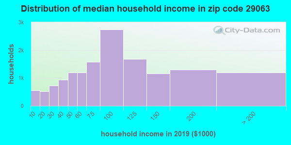 Zip code 29063 household income distribution in 2009