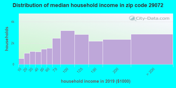 Zip code 29072 household income distribution in 2009