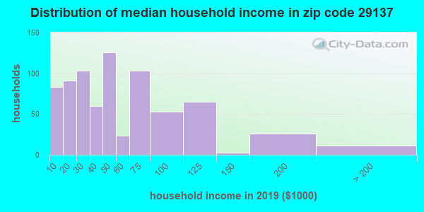 Zip code 29137 household income distribution in 2009