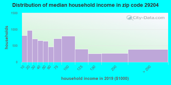 Zip code 29204 household income distribution in 2009