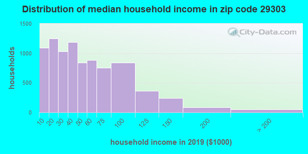 Zip code 29303 household income distribution in 2009