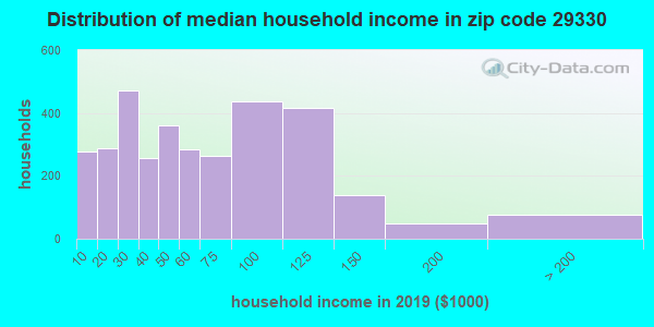 Zip code 29330 household income distribution in 2009