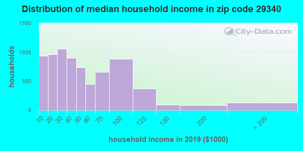 Zip code 29340 household income distribution in 2009
