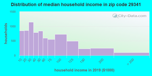 Zip code 29341 household income distribution in 2009