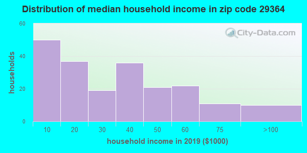 Zip code 29364 household income distribution in 2009