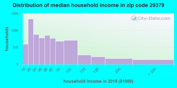 Zip code 29379 household income distribution in 2009