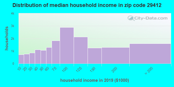 Zip code 29412 household income distribution in 2009