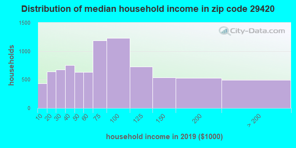 Zip code 29420 household income distribution in 2009
