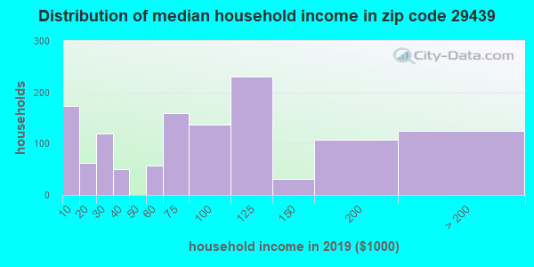 Zip code 29439 household income distribution in 2009