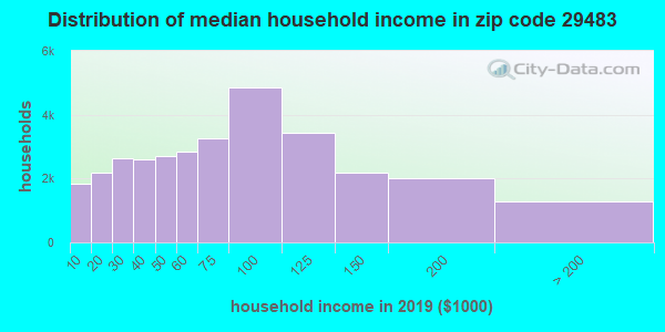 Zip code 29483 household income distribution in 2009