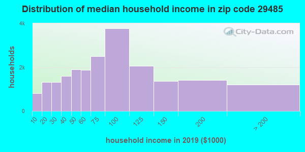 Zip code 29485 household income distribution in 2009
