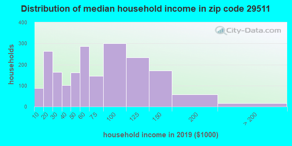 Zip code 29511 household income distribution in 2009