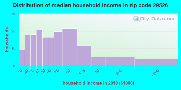 Zip code 29526 household income distribution in 2009