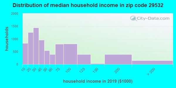 Zip code 29532 household income distribution in 2009