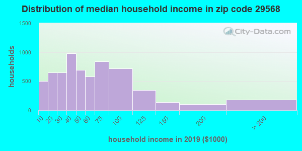 Zip code 29568 household income distribution in 2009