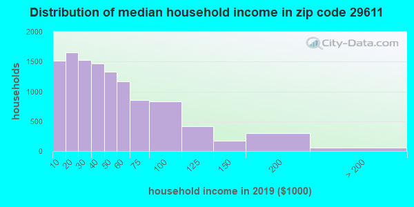 Zip code 29611 household income distribution in 2009