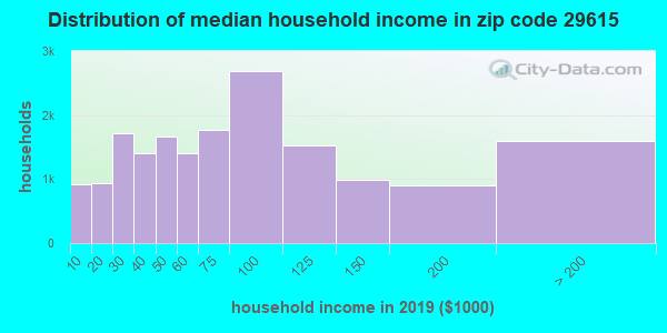 Zip code 29615 household income distribution in 2009