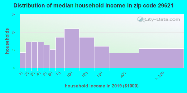 Zip code 29621 household income distribution in 2009