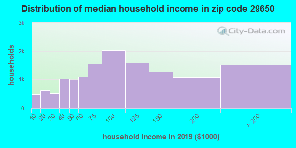 Zip code 29650 household income distribution in 2009