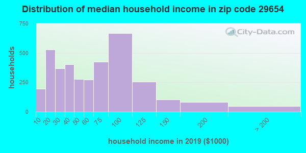 Zip code 29654 household income distribution in 2009