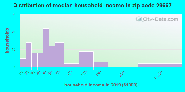 Zip code 29667 household income distribution in 2009