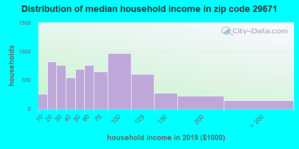 Zip code 29671 household income distribution in 2016