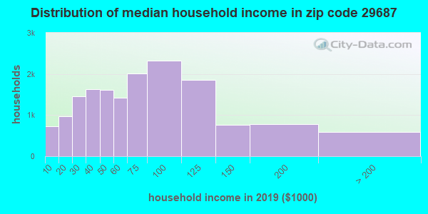 Zip code 29687 household income distribution in 2009