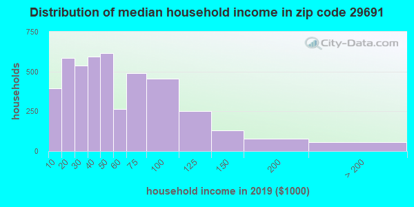 Zip code 29691 household income distribution in 2009