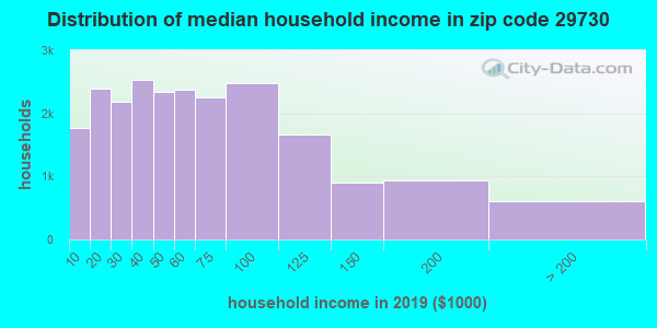 Zip code 29730 household income distribution in 2009