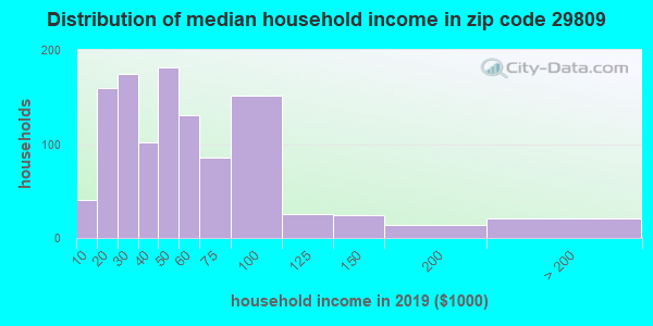 Zip code 29809 household income distribution in 2015