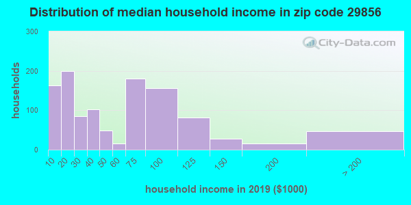 Zip code 29856 household income distribution in 2009