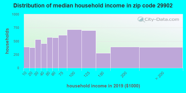 Zip code 29902 household income distribution in 2009