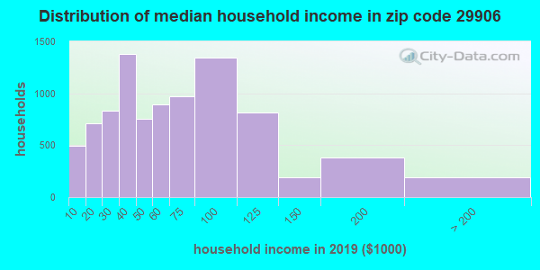 Zip code 29906 household income distribution in 2009