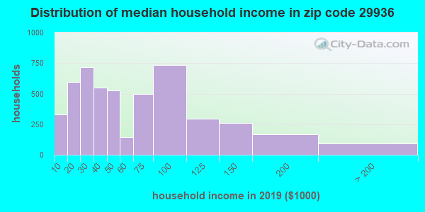 Zip code 29936 household income distribution in 2009