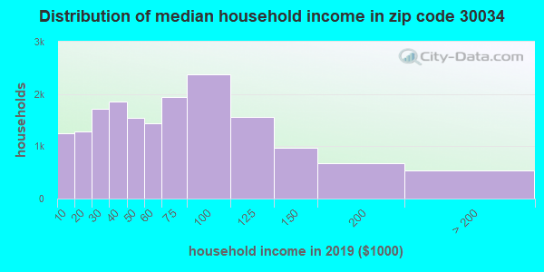 Zip code 30034 household income distribution in 2015