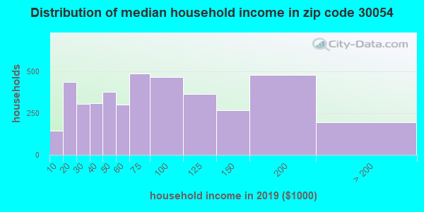 Zip code 30054 household income distribution in 2009