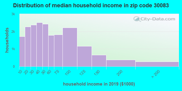 Zip code 30083 household income distribution in 2009