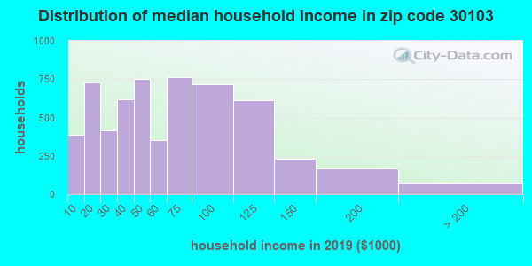 Zip code 30103 household income distribution in 2009